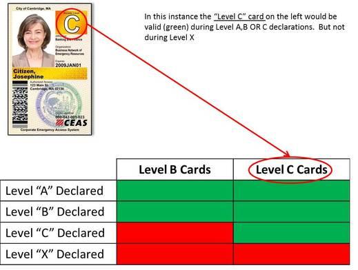 Understanding Activation Levels